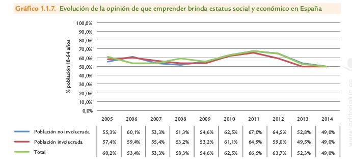 opinion_emprender_espana