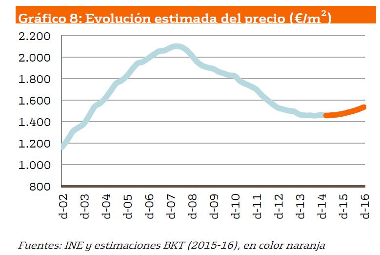 evolucion-precio-vivienda-bankinter